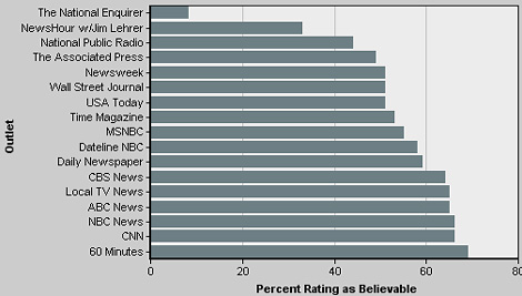 Media Outlets Ranked by Believability, May 2002 (JPEG)